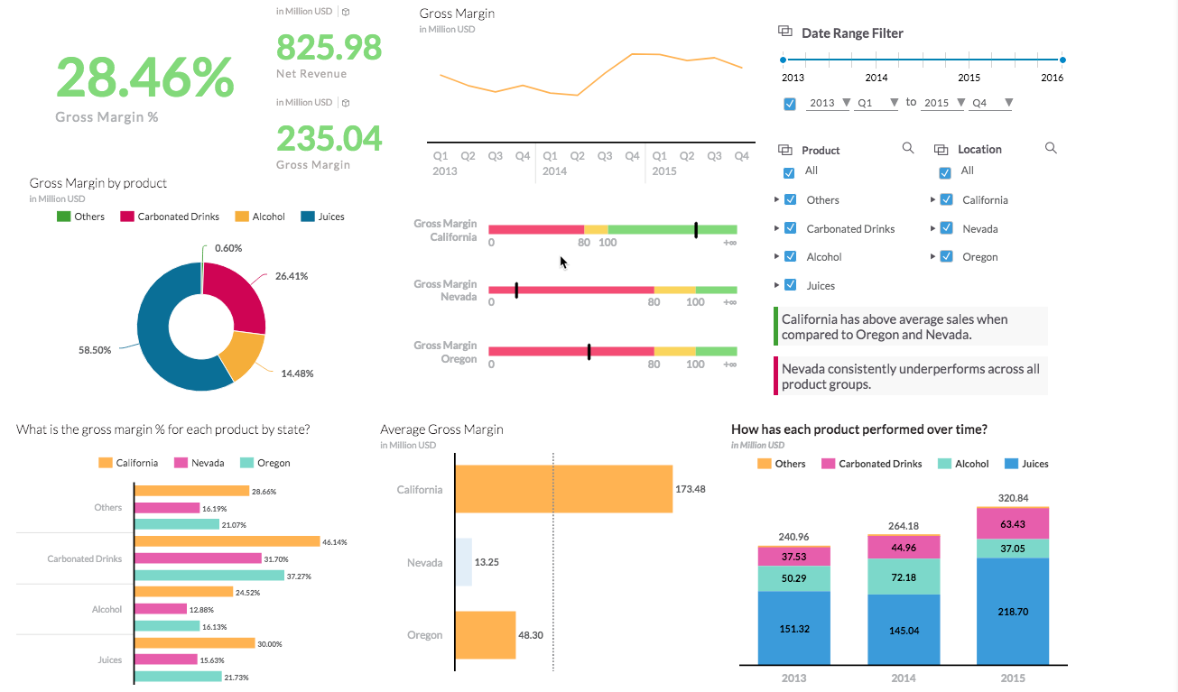 3 Chart Types You Need To Up Your Dashboard Game